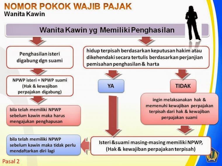 npwp-wanita-kawin-56a6f390c723bd8605fbb230