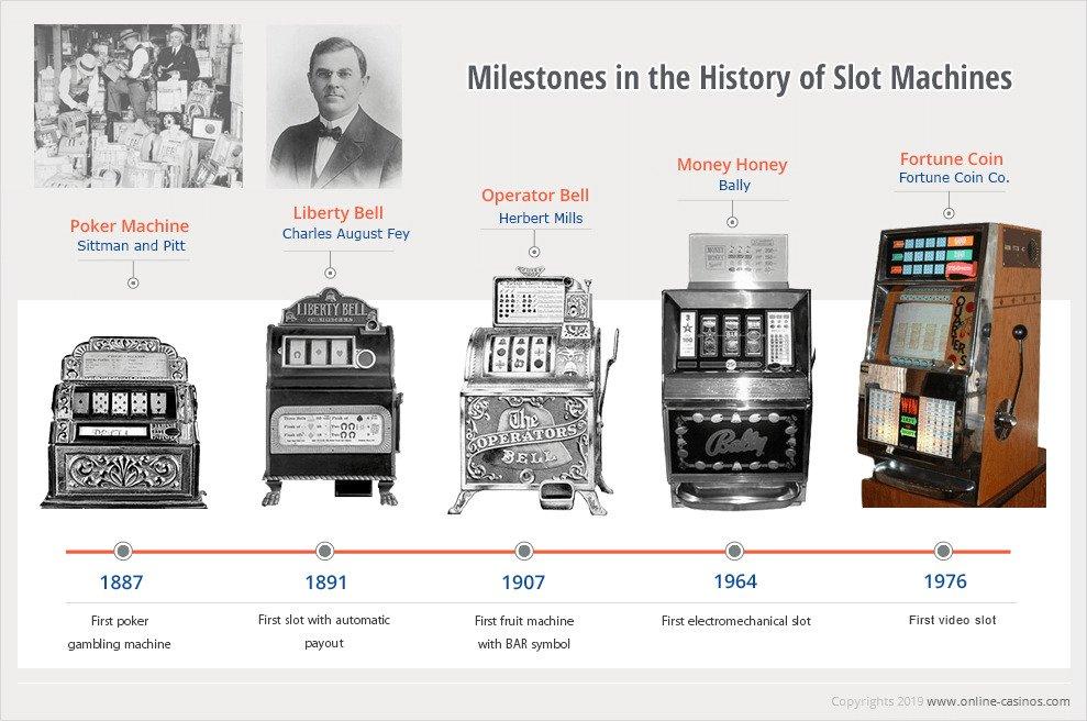 Sejarah Permainan Mesin Slot dan Perkembangannya