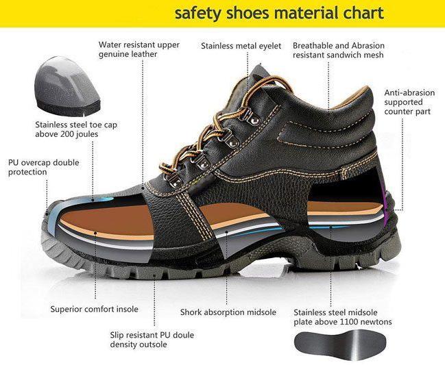 Jenis Safety Shoes Sesuai Kegunaannya